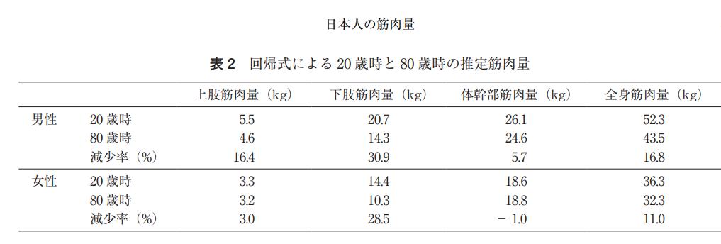 日本人筋肉量の加齢による特徴