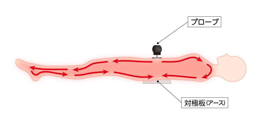 芯から温めるコアヒートの仕組み